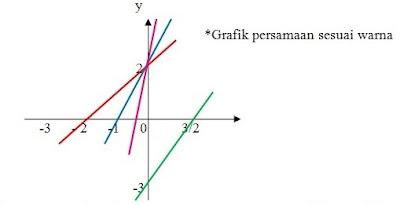 Soal Dan Pembahasan Matematika Latihan 4.1 Kelas 8 Buku Siswa Revisi 2014