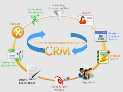 CRM Software - Definition of CRM - Customer Relationship Management Software