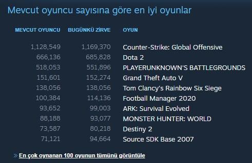 Steam En Çok Oynanan Oyunlar 2020