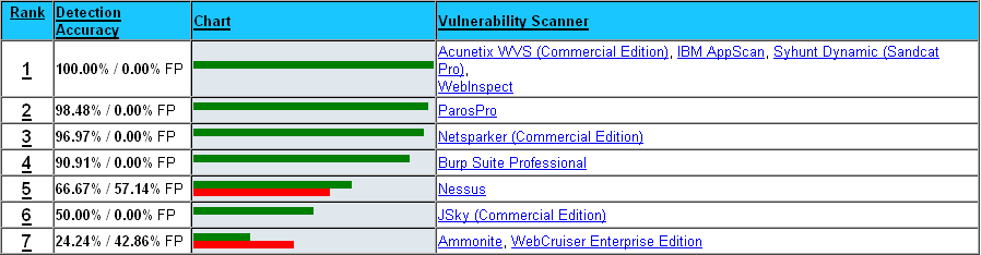 Security Tools Benchmarking: The 2012 Web Application