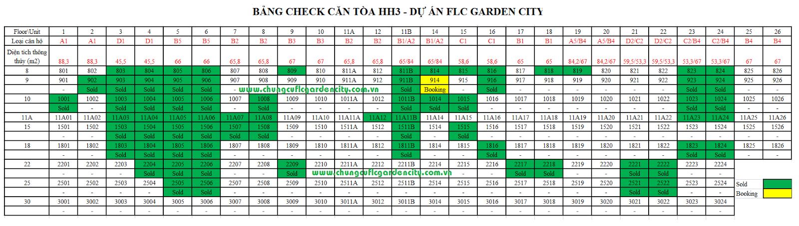 cap nhat bang hang flc garden city