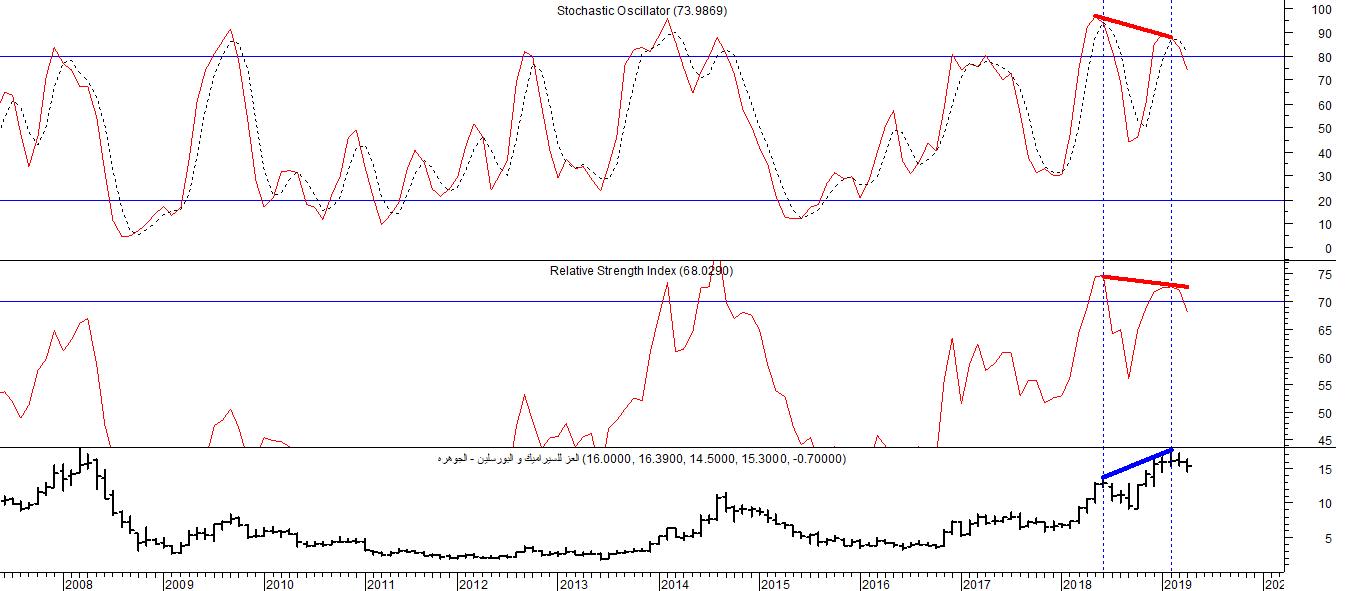 الإنحراف السلبي أو (Negative Divergence) على التدريج الشهري على مؤشر Stochastic Oscillator ومؤشر RSI: