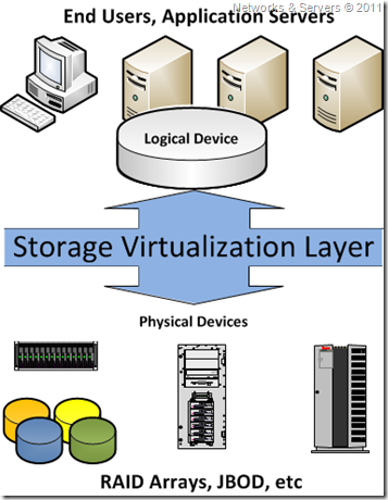 Host Based Storage Virtualization Is Usually In The Form Of A Logical Volume Manager On That Aggregates And Abstracts