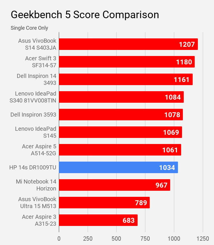 Geekbench 5 single core score of HP 14s DR1009TU laptop compared with other laptops of price under Rs 60K.