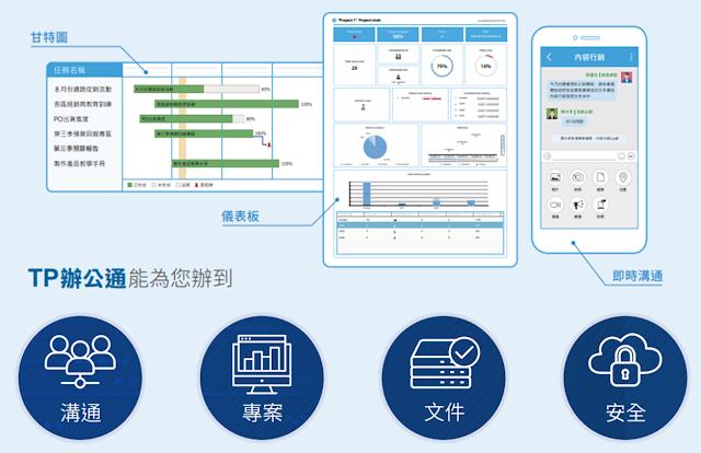 <一個平台結合企業溝通、專案管理、文件管理,以及資訊安全>