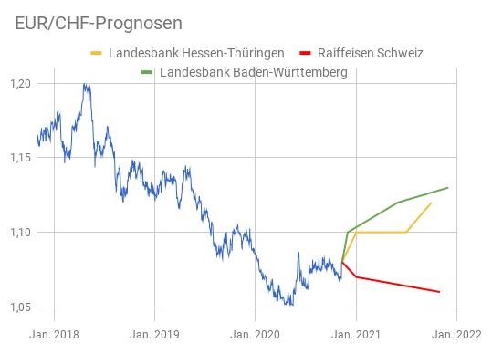 EUR/CHF-Kursverlauf 2018-2020 mit Prognosen 2021 von drei Banken auf Linienchart