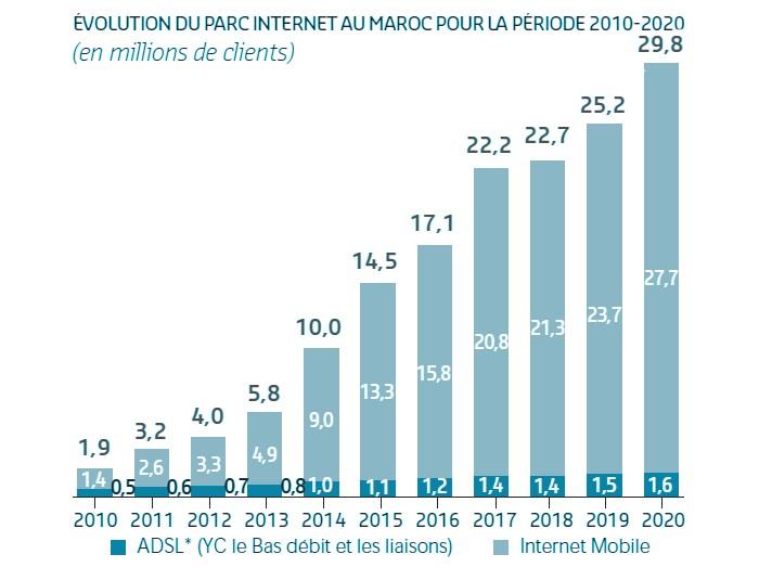 parc internet 2020 maroc