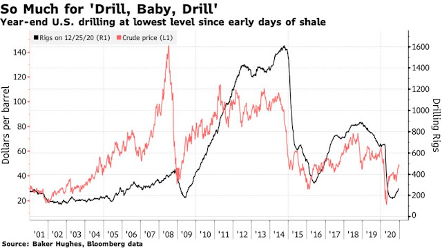 Oil Drilling in U.S. Ends Fraught 2020 at Pre-Shale Levels - Bloomberg