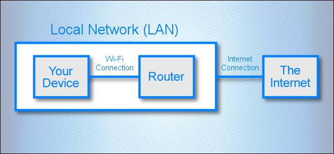 رسم تخطيطي للشبكة يوضح الاتصال بين شبكة محلية والإنترنت