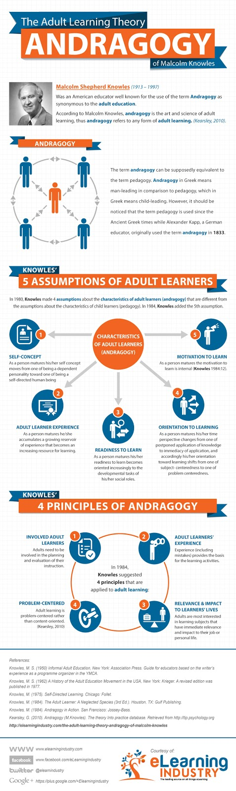 adult learning opportunities for adults Free adult learning papers,  online learning and adult learner - online learning and adult learner adults are  new learning opportunities for adult.