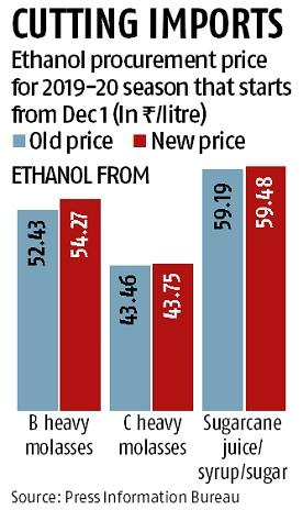 HIGHER PROCUREMENT PRICE FOR ETHANOL: Daily Current Affairs: 5th September 2019: The Hindu+PIB