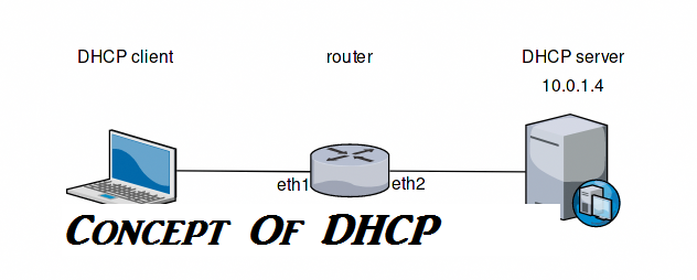 Concept Of DHCP