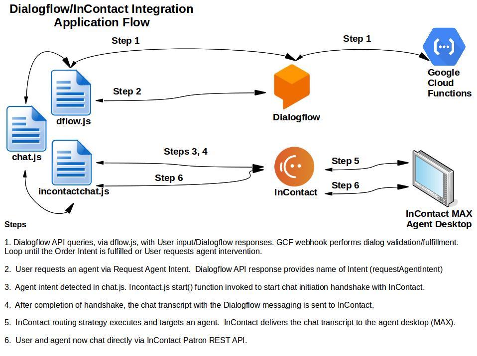 Tech Tips: Dialogflow & InContact Chat Integration