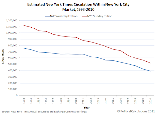 Estimated New York Times Circulation Within New York City Market, 1993-2010