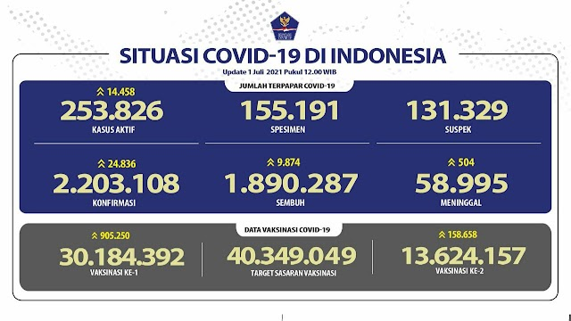 (1 Juli 2021 pukul 14.00 WIB) Data Vaksinasi Covid-19 di Indonesia