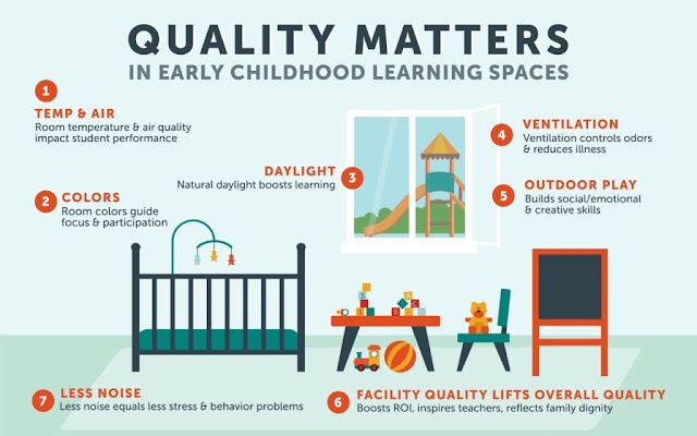 early childhood education (field of study),early childhood education,quality matters,learning,learning spaces,early childhood education research,education,learning world,whanganui central baptist kindergarten and early learning centres,future of learning