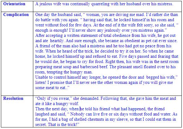 Contoh Soal Teks Narrative Dalam Ujian Nasional Bahasa Inggris Sma Ahzaa Net