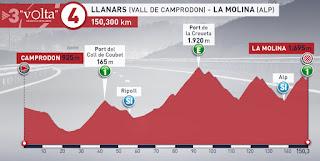 Volta a Catalunya 2019 stage 4