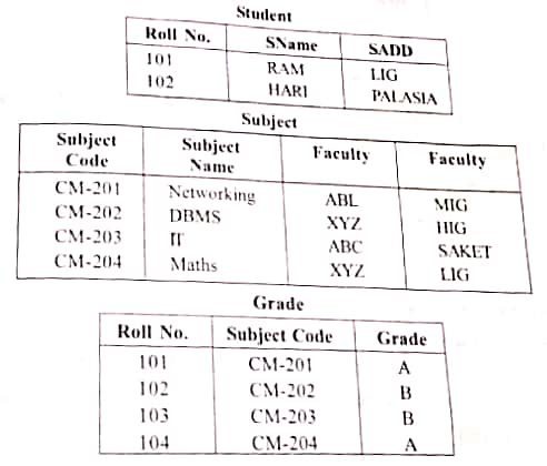 2NF ( Second Normal Form table )