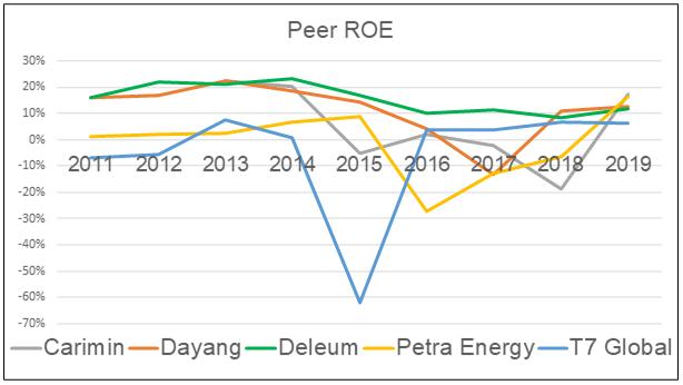 Dayang Peer ROE