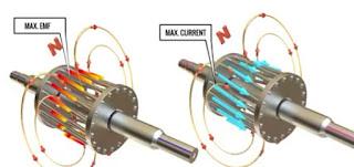 slip ring induction motor emf
