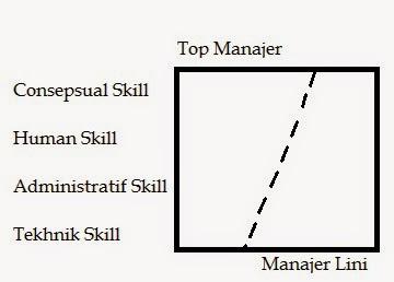 top+manajer+dan+manajer+lini+gambaran+consepsual+skill