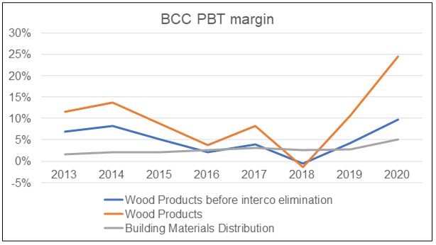 BCC PBT margin
