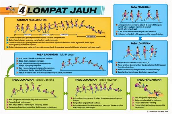 Atletik Cabang Lompat: Atletik Cabang Lompat