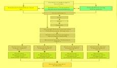 Langkah Strategis Pengembangan Sekolah dan Tugas Pokok Kepala Sekolah