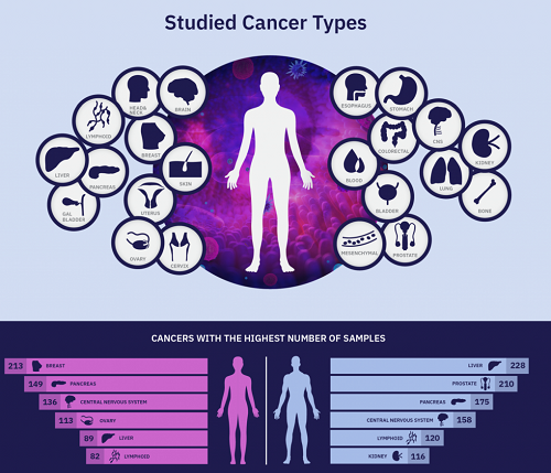 CANCER TYPES IDENTIFIED