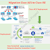 Migration from Cisco ACS to Cisco ISE
