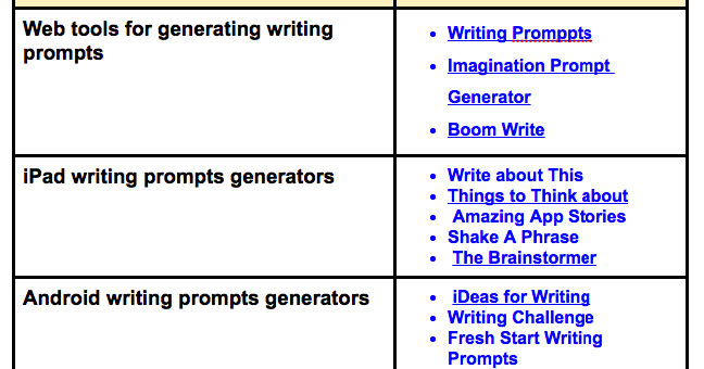 A Great Resource of Writing Prompts to Use with Students in Class