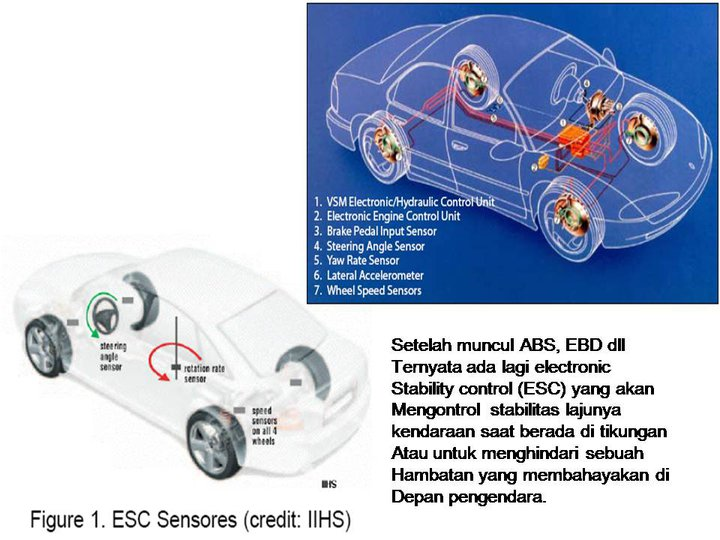 Electronic Stability Control >> Otomotif Informatika Electronic Stability Control Program