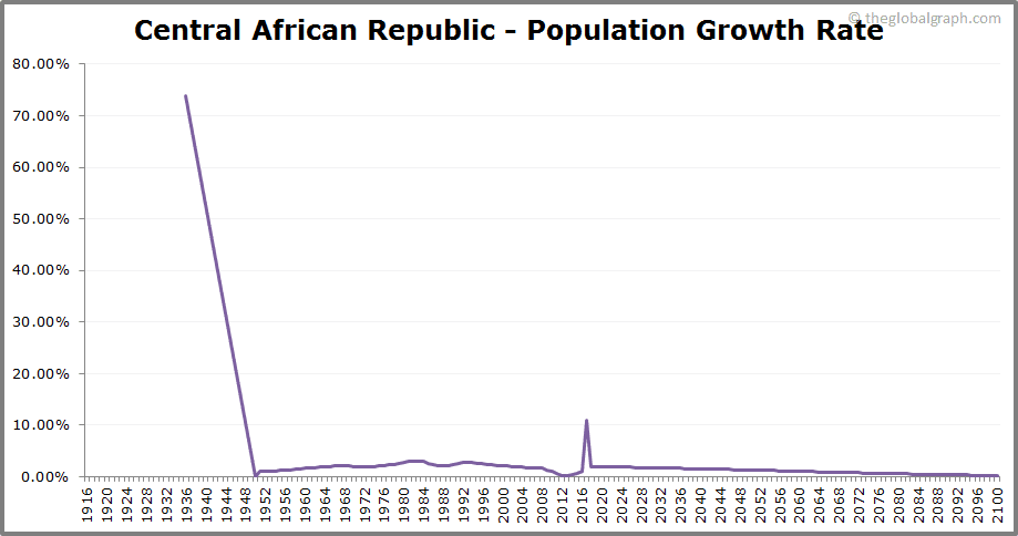 Central African Republic  Population Growth Rate