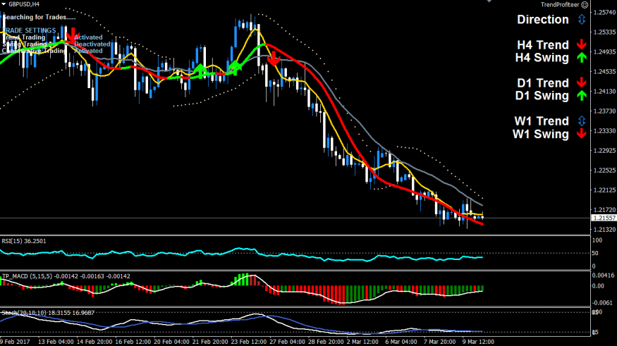 GBPUSD Power Trend Sell Trade