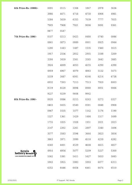 Off. Kerala Lottery Result 17.2.2021 Out, Akshaya AK-485 Winners List