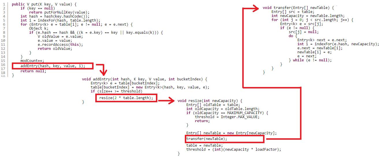 Infinite loop in HashMap | JavaByPatel