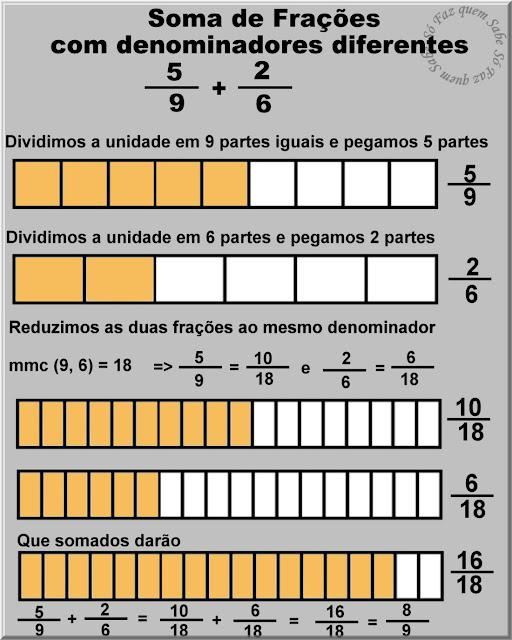 Ilustração mostrando através de gráficos como se faz a soma de duas frações que têm denominadores diferentes