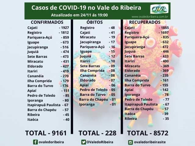 Vale do Ribeira soma 9161 casos positivos, 8572 recuperados e 228 mortes do Coronavírus - Covid-19