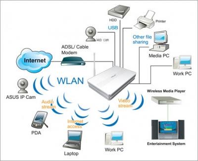 Kablosuz Ortam Bağlantılarını Yapmak