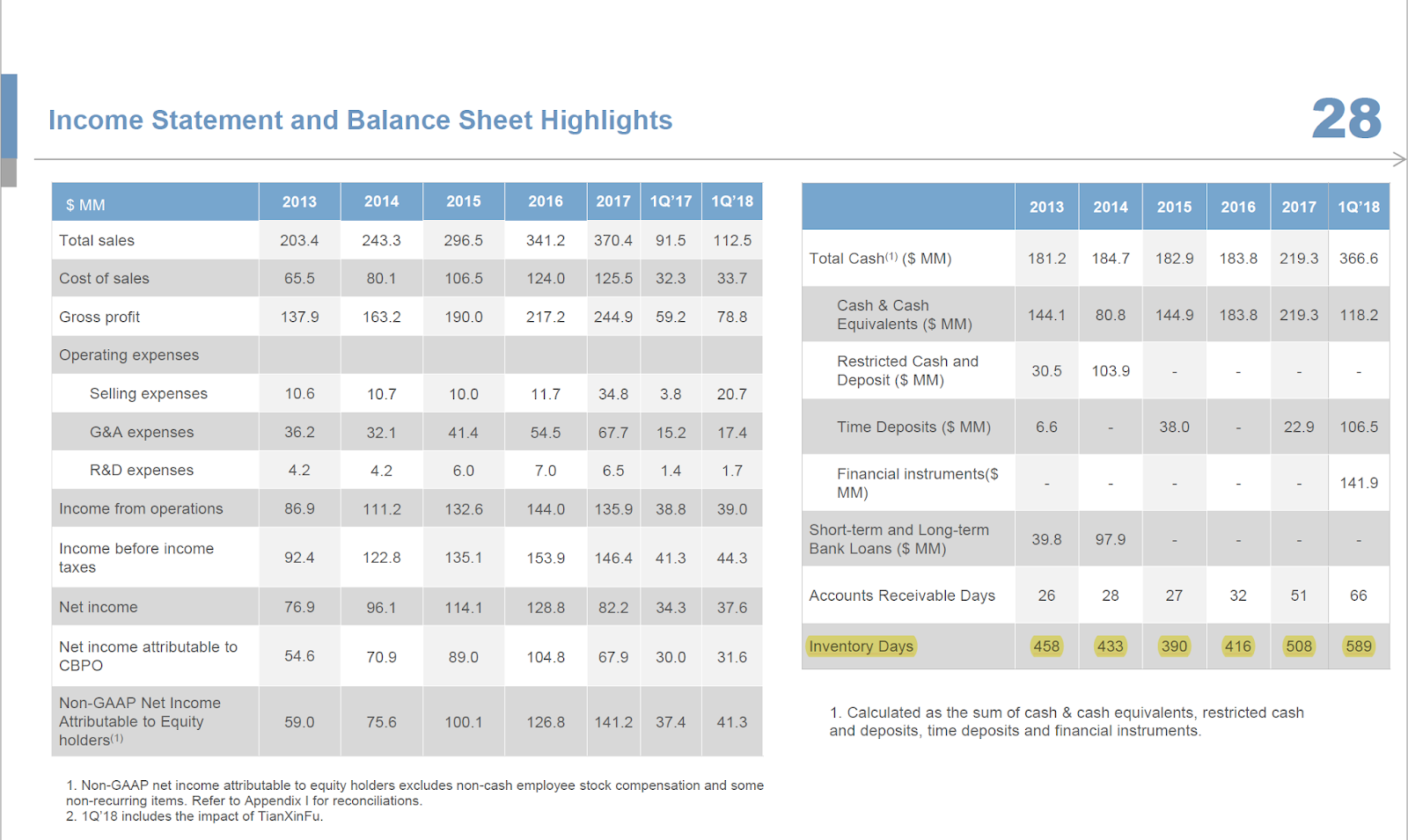 Bronte Capital: Thinking aloud about China Biologic Products