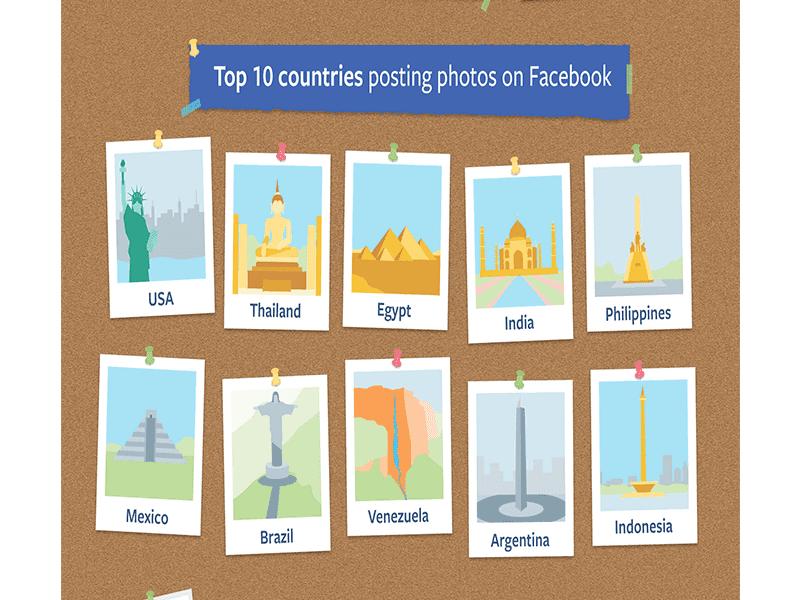 Philippines is among the Top 10 in photo shares
