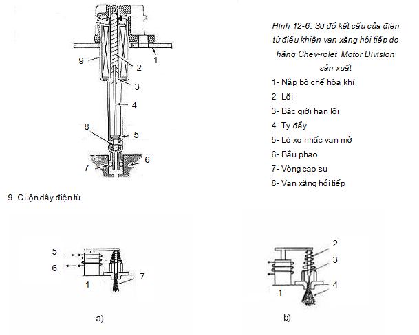 Nguyên tắc hoạt động của điện từ van xăng kiểm soát tỷ lệ khí hỗn hợp