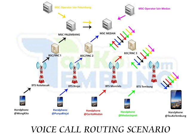 VOICE CALL ROUTING SCENARIO