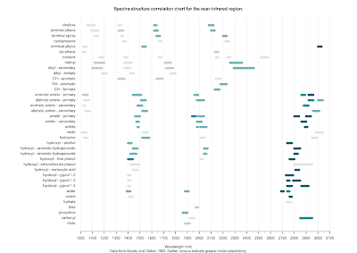 NIR spectra-structure chart