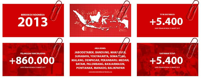 Tentang Home Credit Indonesia