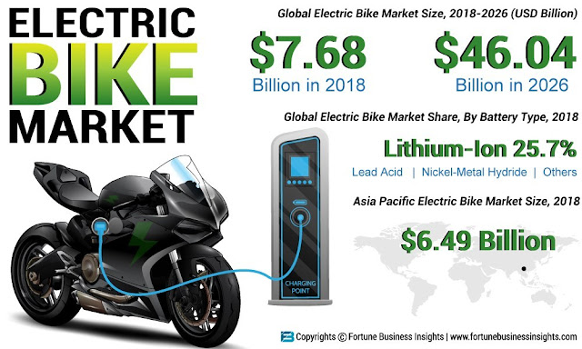 Electric Bike Market Size Worth USD 46.04 Billion by 2026 | E-Bike Industry Share Expect to Rise at 24.5%, Says Fortune Business Insights