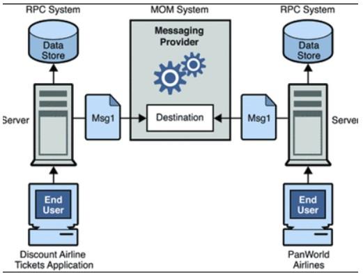 Gambar 3.3 kombinasi RPC dan Sistem MOM