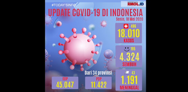 Update 18 Mei: Positif Covid-19 Tembus 18.010 Orang, Sembuh 4.324 Orang, Dan Meninggal 1.191 Orang