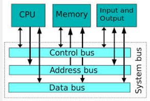 Computer bus system